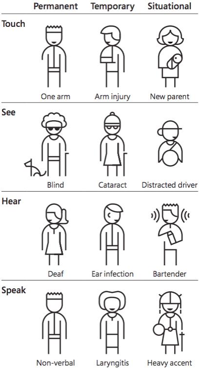 Verschiedene Einschränkungen von Microsoft illustriert.